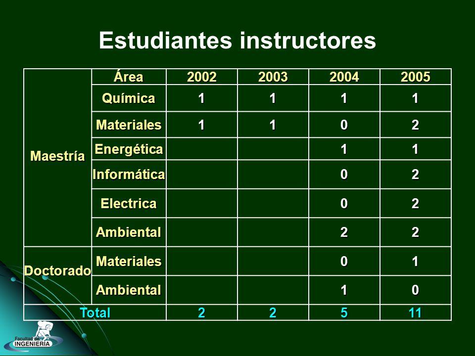 Estudiantes instructoresMaestríaÁrea2002200320042005 Química1111 Materiales1102 Energética11 Informática02 Electrica02 Ambiental22 Doctorado Materiales01 Ambiental10 Total22511