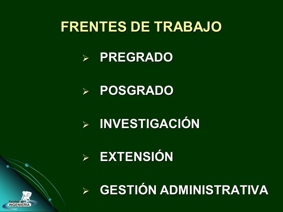 FRENTES DE TRABAJO PREGRADO PREGRADO POSGRADO POSGRADO INVESTIGACIÓN INVESTIGACIÓN EXTENSIÓN EXTENSIÓN GESTIÓN ADMINISTRATIVA GESTIÓN ADMINISTRATIVA