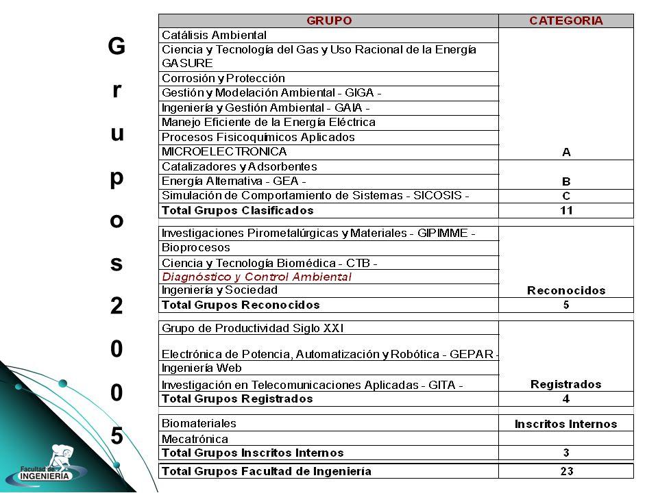 Grupos2005Grupos2005