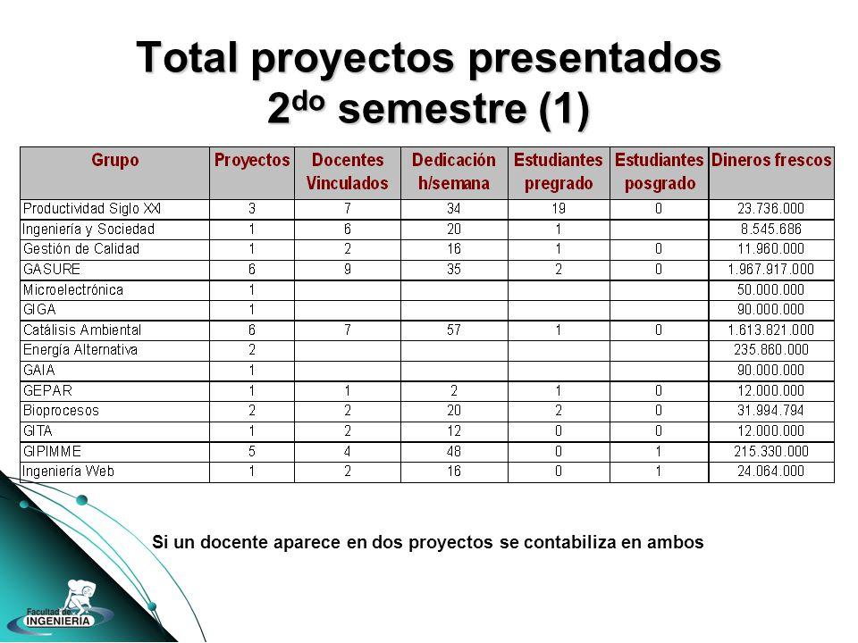 Total proyectos presentados 2 do semestre (1) Si un docente aparece en dos proyectos se contabiliza en ambos