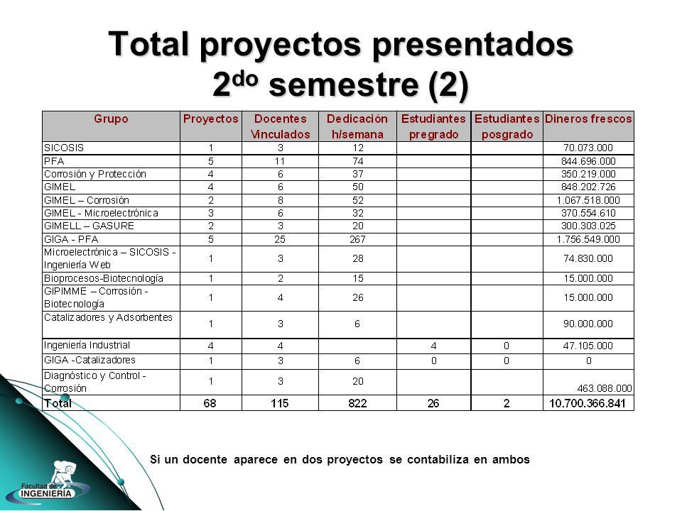 Total proyectos presentados 2 do semestre (2) Si un docente aparece en dos proyectos se contabiliza en ambos