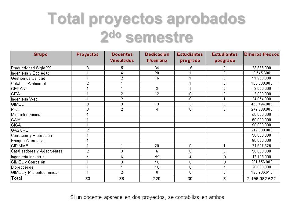 Total proyectos aprobados 2 do semestre Si un docente aparece en dos proyectos, se contabiliza en ambos