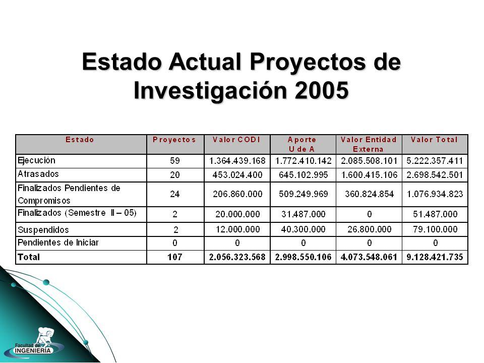 Estado Actual Proyectos de Investigación 2005