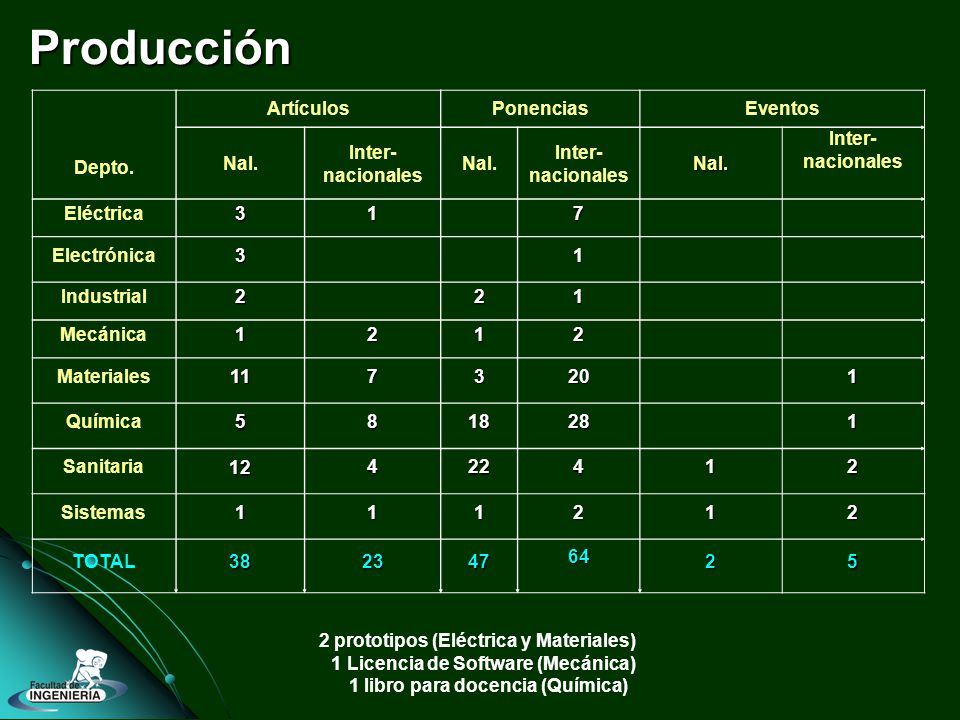 Producción Depto. ArtículosPonenciasEventos Nal. Inter- nacionales Nal.