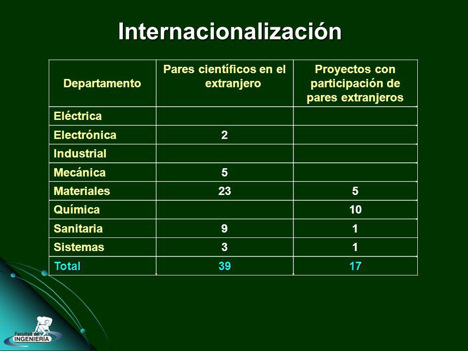 Internacionalización Departamento Pares científicos en el extranjero Proyectos con participación de pares extranjeros Eléctrica Electrónica 2 Industrial Mecánica 5 Materiales 235 Química 10 Sanitaria 91 Sistemas 31 Total3917
