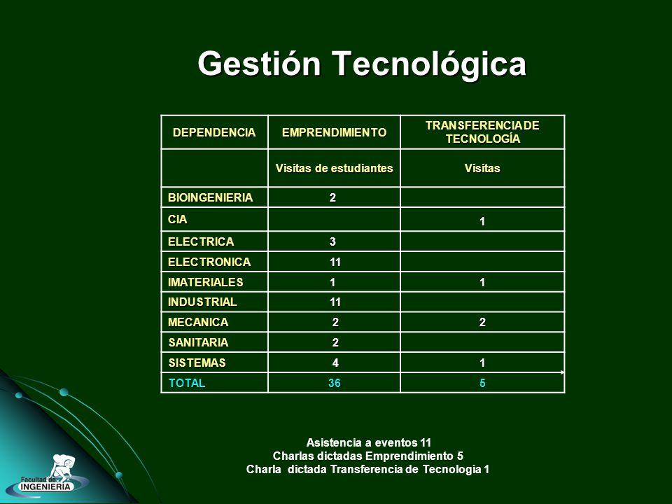 Gestión Tecnológica DEPENDENCIAEMPRENDIMIENTO TRANSFERENCIA DE TECNOLOGÍA Visitas de estudiantes Visitas BIOINGENIERIA2 CIA 1 ELECTRICA3 ELECTRONICA 11 IMATERIALES1 1 INDUSTRIAL 11 MECANICA 2 2 SANITARIA 2 SISTEMAS 4 1 TOTAL36 5 Asistencia a eventos 11 Charlas dictadas Emprendimiento 5 Charla dictada Transferencia de Tecnología 1