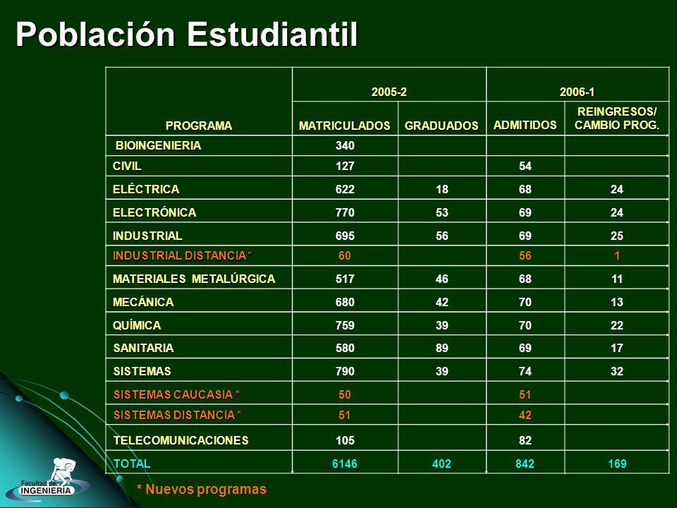 Población Estudiantil PROGRAMA 2005-22006-1 MATRICULADOSGRADUADOSADMITIDOSREINGRESOS/ CAMBIO PROG.