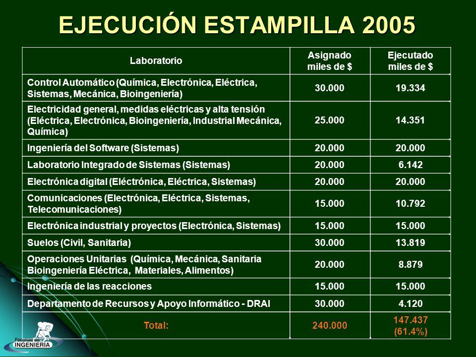 EJECUCIÓN ESTAMPILLA 2005 Laboratorio Asignado miles de $ Ejecutado miles de $ Control Automático (Química, Electrónica, Eléctrica, Sistemas, Mecánica, Bioingeniería) 30.00019.334 Electricidad general, medidas eléctricas y alta tensión (Eléctrica, Electrónica, Bioingeniería, Industrial Mecánica, Química) 25.00014.351 Ingeniería del Software (Sistemas)20.000 Laboratorio Integrado de Sistemas (Sistemas)20.0006.142 Electrónica digital (Eléctrónica, Eléctrica, Sistemas)20.000 Comunicaciones (Electrónica, Eléctrica, Sistemas, Telecomunicaciones) 15.00010.792 Electrónica industrial y proyectos (Electrónica, Sistemas)15.000 Suelos (Civil, Sanitaria)30.00013.819 Operaciones Unitarias (Química, Mecánica, Sanitaria Bioingeniería Eléctrica, Materiales, Alimentos) 20.0008.879 Ingeniería de las reacciones15.000 Departamento de Recursos y Apoyo Informático - DRAI30.0004.120 Total:240.000 147.437 (61.4%)