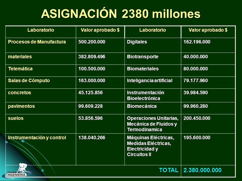 ASIGNACIÓN 2380 millones Laboratorio Valor aprobado $ Laboratorio Procesos de Manufactura 500.200.000Digitales162.196.000 materiales382.809.496Biotransporte40.000.000 Telemática100.500.000Biomateriales80.000.000 Salas de Cómputo 163.000.000 Inteligancia artificial 79.177.960 concretos45.125.856 Instrumentación Bioelectrónica 39.984.590 pavimentos99.609.228Biomecánica99.960.280 suelos53.856.596 Operaciones Unitarias, Mecánica de Fluidos y Termodinamica 200.450.000 Instrumentación y control 138.040.266 Máquinas Eléctricas, Medidas Eléctricas, Electricidad y Circuitos II 195.600.000 TOTAL2.380.000.000