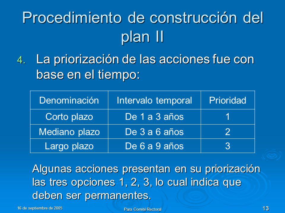 16 de septiembre de 2005 Para Comité Rectoral 13 Procedimiento de construcción del plan II 4. La priorización de las acciones fue con base en el tiemp