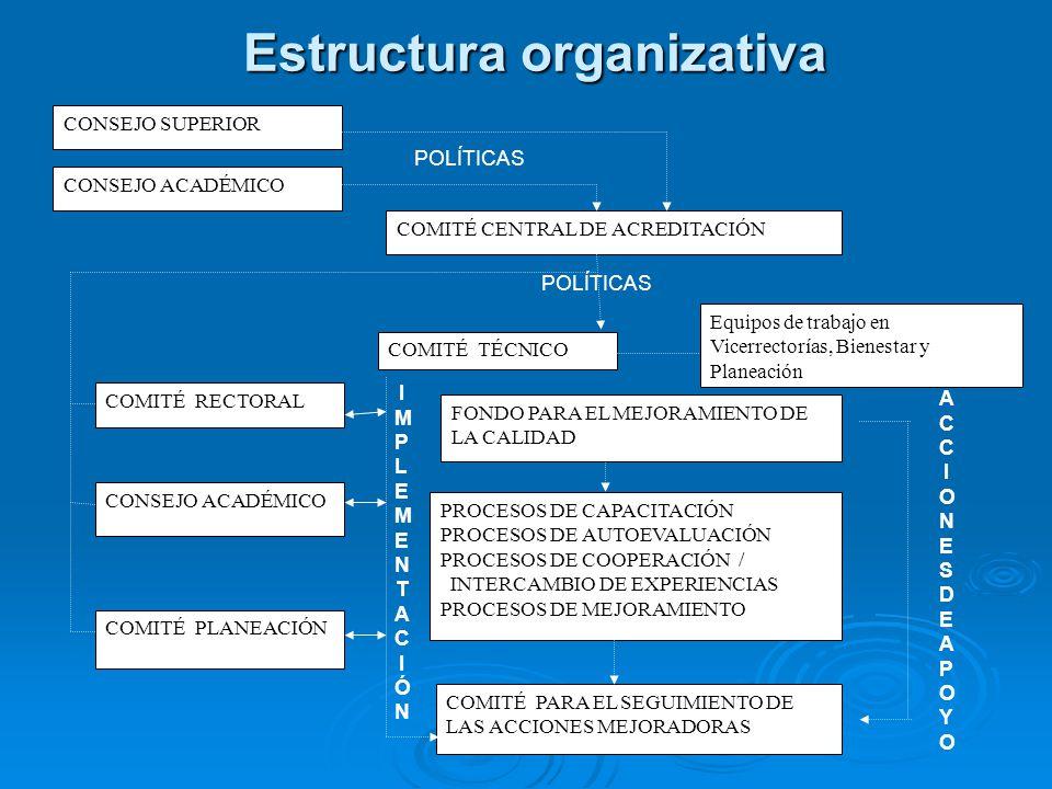 Estructura organizativa COMITÉ PARA EL SEGUIMIENTO DE LAS ACCIONES MEJORADORAS CONSEJO SUPERIOR COMITÉ CENTRAL DE ACREDITACIÓN COMITÉ TÉCNICO FONDO PARA EL MEJORAMIENTO DE LA CALIDAD PROCESOS DE CAPACITACIÓN PROCESOS DE AUTOEVALUACIÓN PROCESOS DE COOPERACIÓN / INTERCAMBIO DE EXPERIENCIAS PROCESOS DE MEJORAMIENTO COMITÉ RECTORAL CONSEJO ACADÉMICO Equipos de trabajo en Vicerrectorías, Bienestar y Planeación CONSEJO ACADÉMICO POLÍTICAS ACCIONESDEAPOYOACCIONESDEAPOYO COMITÉ PLANEACIÓN IMPLEMENTACIÓNIMPLEMENTACIÓN