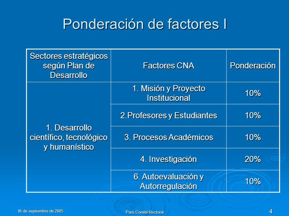 16 de septiembre de 2005 Para Comité Rectoral 4 Ponderación de factores I Sectores estratégicos según Plan de Desarrollo Factores CNA Ponderación 1.