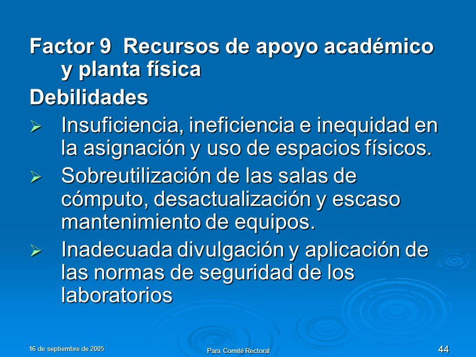 16 de septiembre de 2005 Para Comité Rectoral 44 Factor 9 Recursos de apoyo académico y planta física Debilidades Insuficiencia, ineficiencia e inequidad en la asignación y uso de espacios físicos.