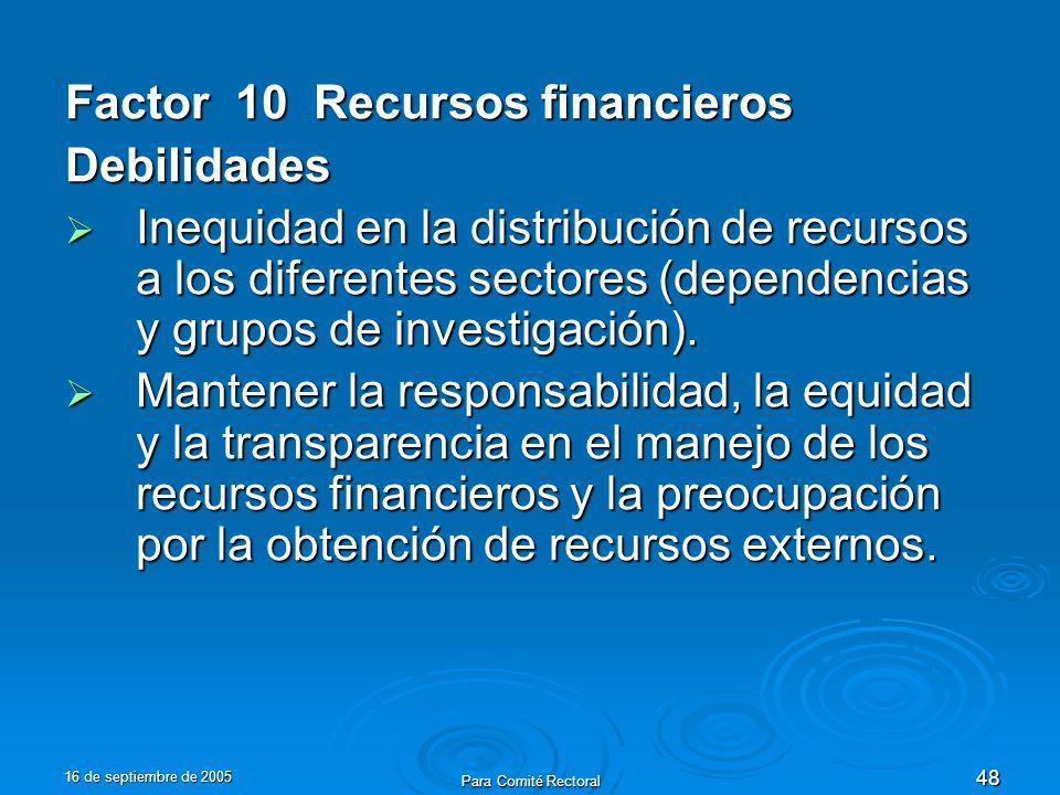 16 de septiembre de 2005 Para Comité Rectoral 48 Factor 10 Recursos financieros Debilidades Inequidad en la distribución de recursos a los diferentes sectores (dependencias y grupos de investigación).