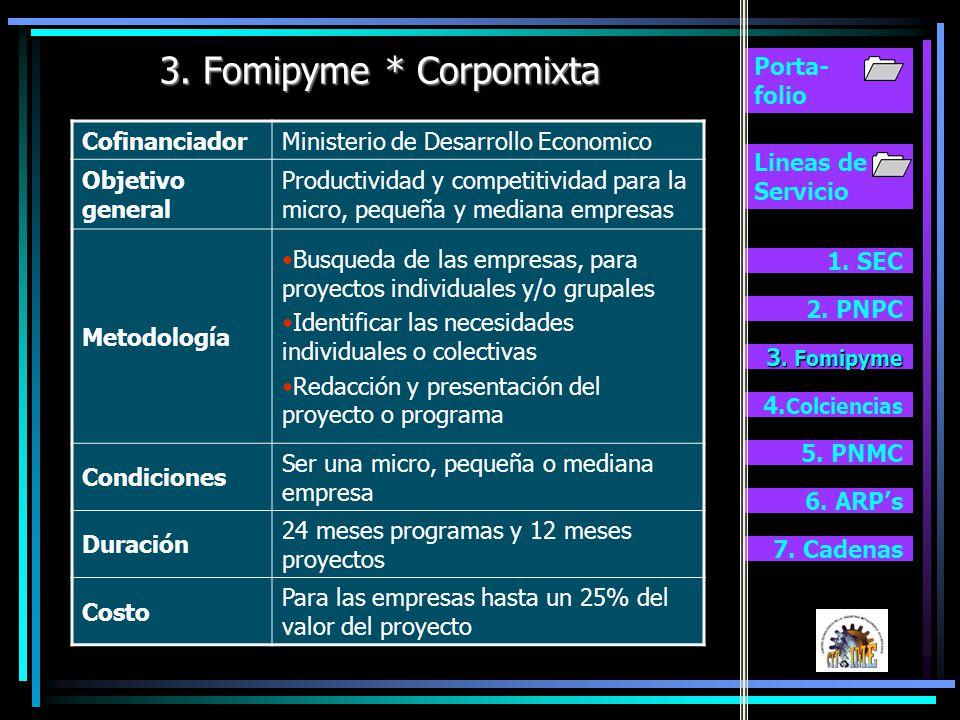Lineas de Servicio 1. SEC 2. PNPC 2. PNPC 3. Fomipyme 4. Colciencias Porta- folio 2. Programa Nacional de Productividad y Competitividad 5. PNMC 6. AR