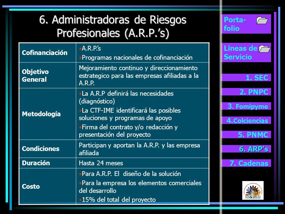 Lineas de Servicio 1. SEC 2. PNPC 3. Fomipyme 4. Colciencias Porta- folio 5. Programa Nacional de Mejoramiento Continuo (PNMC) 5. PNMC 5. PNMC 6. ARPs