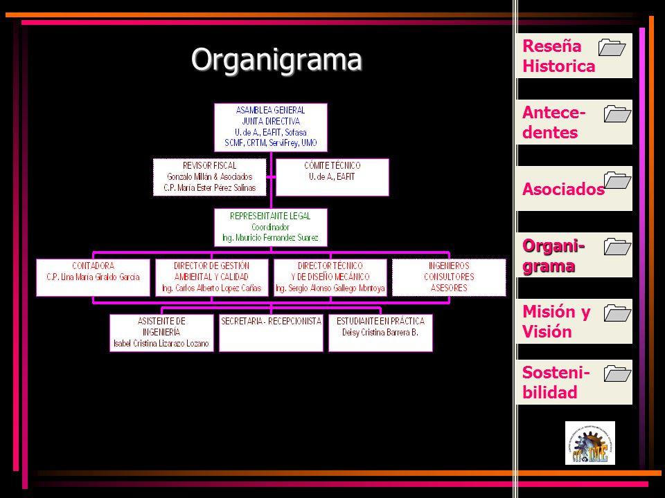 Organigrama Antece- dentes Asociados Organi- grama Organi- grama Misión y Visión Sosteni- bilidad Reseña Historica