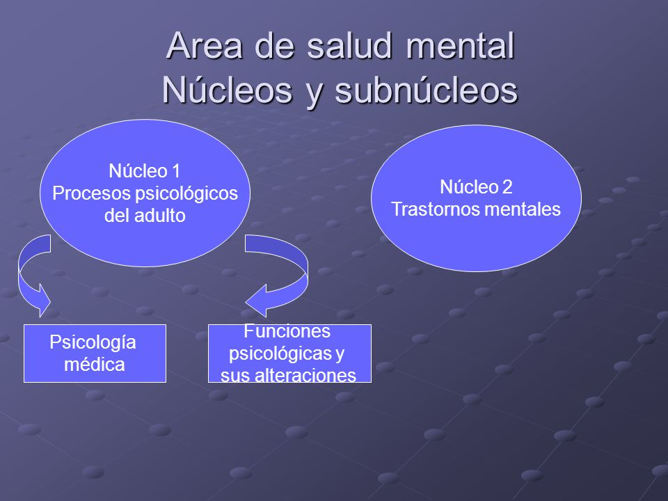 Area de salud mental Núcleos y subnúcleos Núcleo 1 Procesos psicológicos del adulto Núcleo 2 Trastornos mentales Psicología médica Funciones psicológi