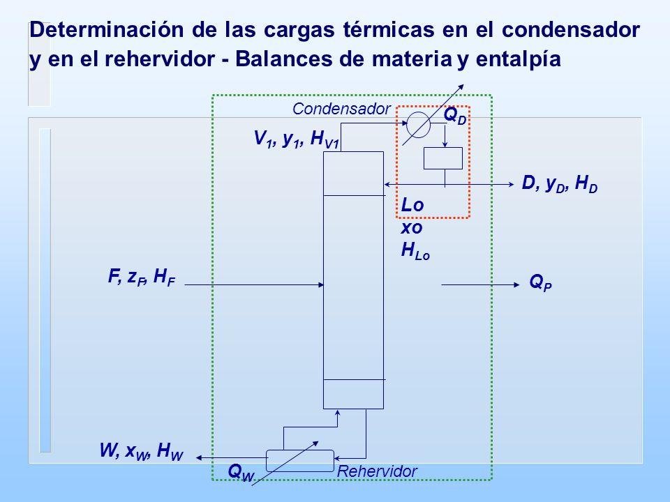 Determinación de las cargas térmicas en el condensador y en el rehervidor - Balances de materia y entalpía D, y D, H D Lo xo H Lo F, z F, H F W, x W, H W Condensador Rehervidor V 1, y 1, H V1 QDQD QWQW QPQP