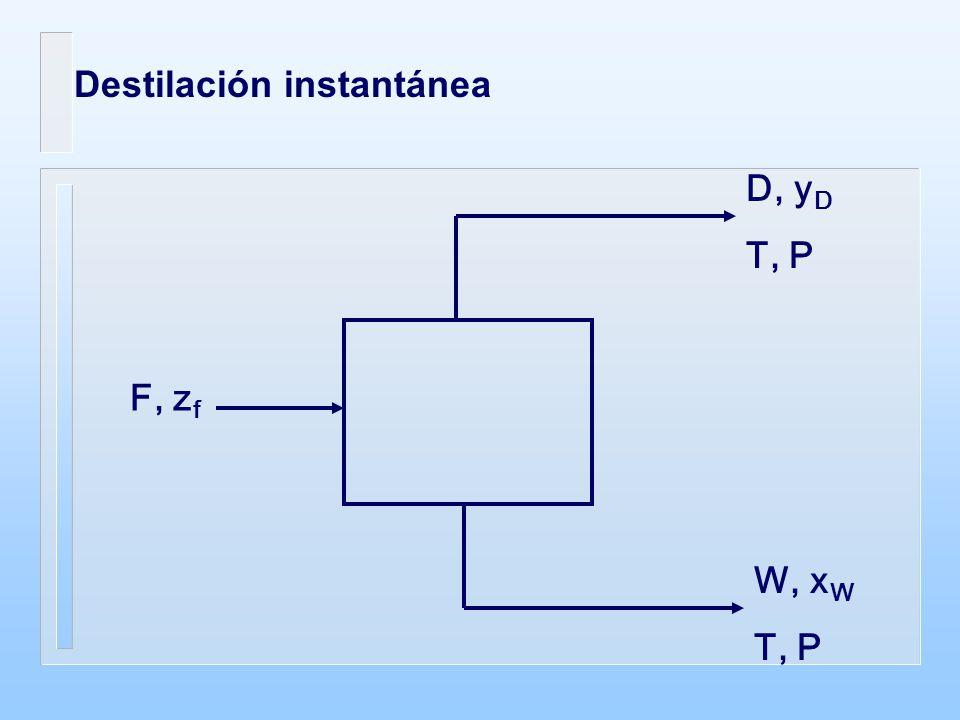 F, z f D, y D T, P W, x W T, P Destilación instantánea