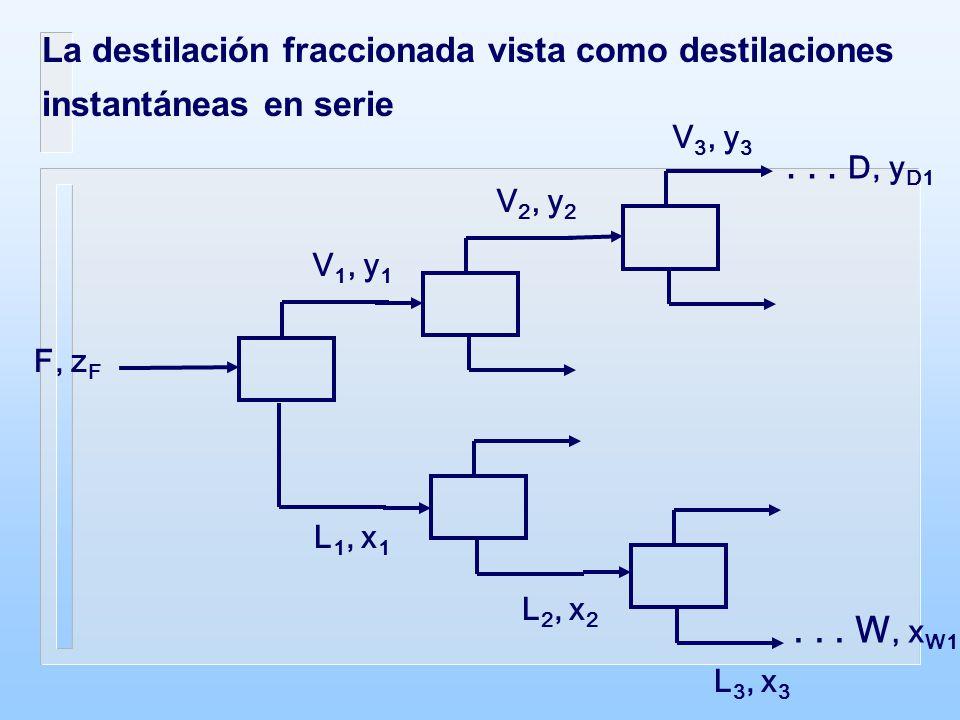 L n-1 T n-1, P n-1 L n T n, P n V n+1 T n+1, P n+1 V n T n, P n Etapa n T n, P n Etapa de equilibrio en una columna de destilación