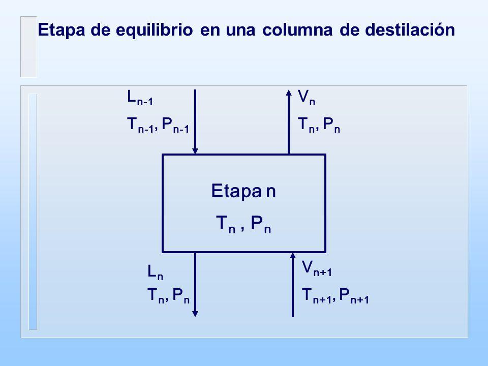 Sea R = Lo / D (relación de reflujo externa)* Carga térmica del condensador Balance de materia total V 1 = Lo + D es decir, V 1 = D (R + 1) Balance de entalpía total V 1 H V1 = Lo H Lo + D H D + Q D es decir, Q D = D ( (R + 1) H V1 - R Lo - H D )
