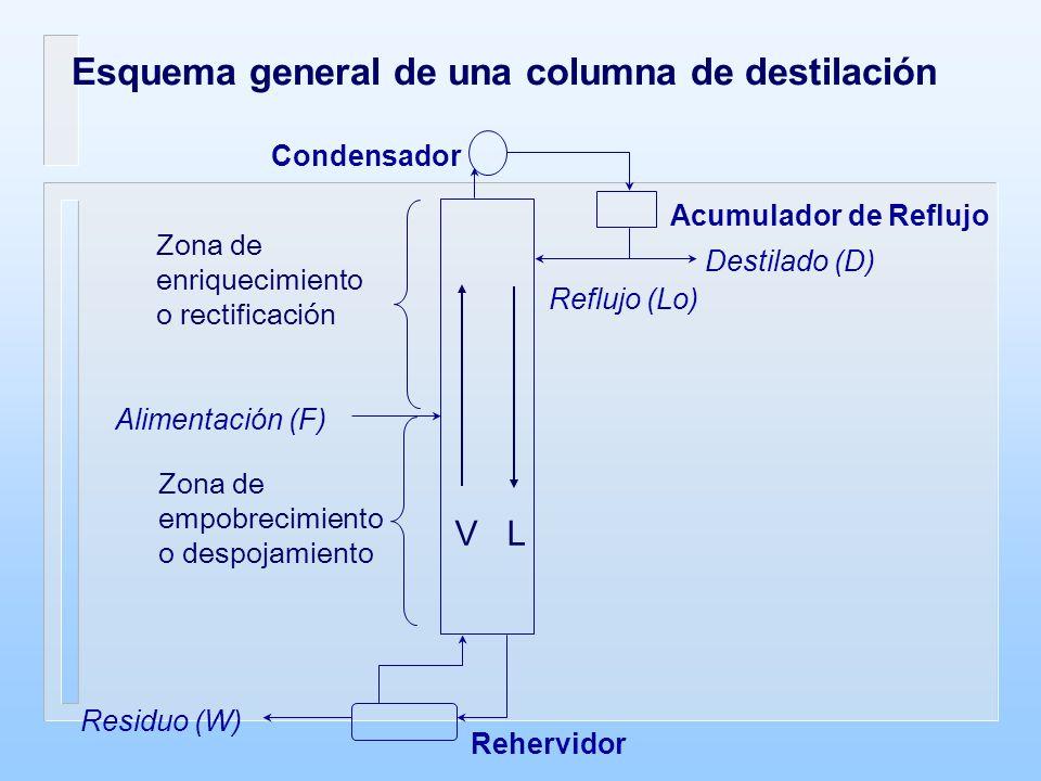 Esquema general de una columna de destilación Destilado (D) Reflujo (Lo) Alimentación (F) Residuo (W) Acumulador de Reflujo Condensador Rehervidor V L Zona de enriquecimiento o rectificación Zona de empobrecimiento o despojamiento