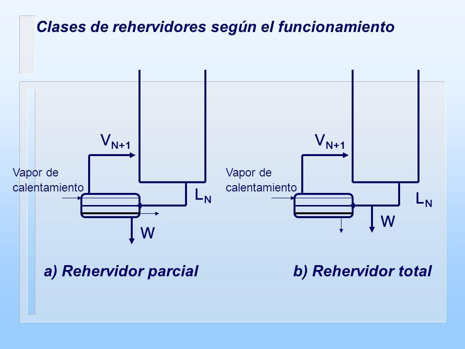 Clases de rehervidores según el funcionamiento a) Rehervidor parcial b) Rehervidor total Vapor de calentamiento LNLN W V N+1 W LNLN