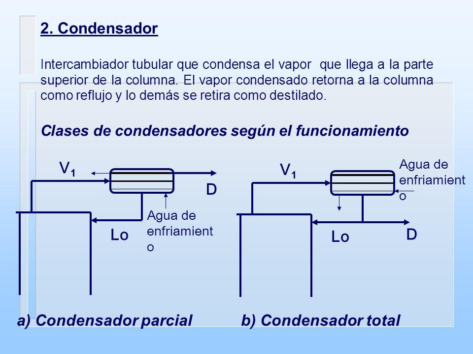 2. Condensador Intercambiador tubular que condensa el vapor que llega a la parte superior de la columna. El vapor condensado retorna a la columna como