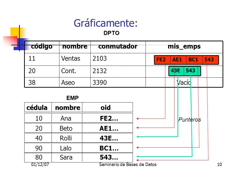 01/12/07Seminario de Bases de Datos10 Gráficamente: 3390 2132 2103conmutador VacíoAseo 38 Cont. 20 Ventas 11mis_empsnombrecódigo 543BC1AE1FE2DPTO EMP