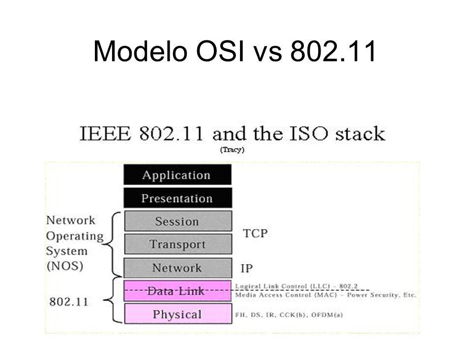 Modelo OSI vs 802.11