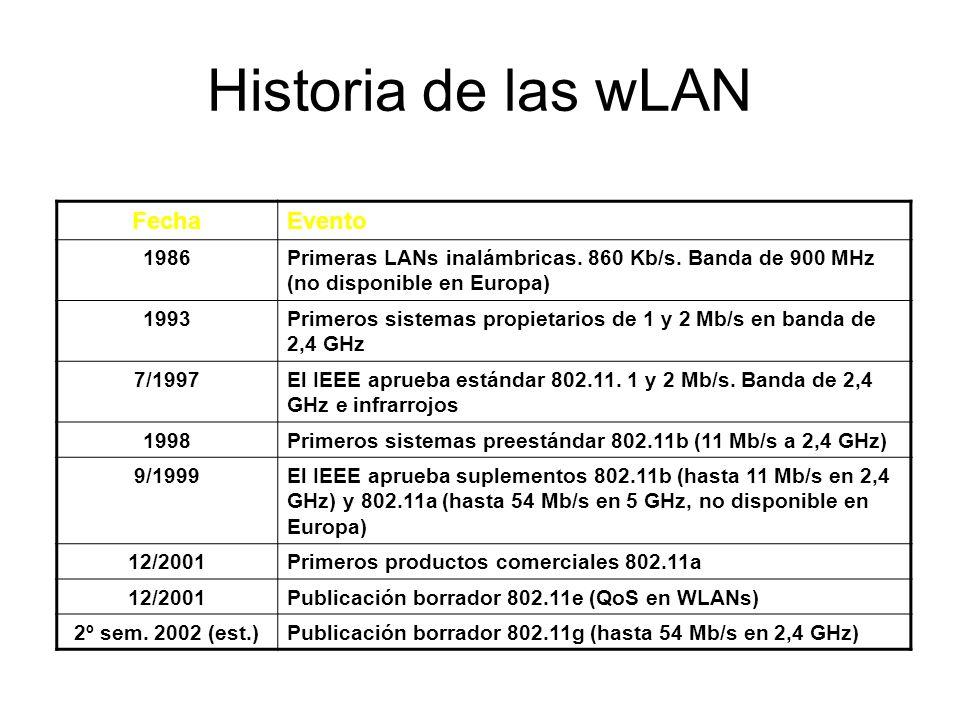 Historia de las wLAN FechaEvento 1986Primeras LANs inalámbricas. 860 Kb/s. Banda de 900 MHz (no disponible en Europa) 1993Primeros sistemas propietari