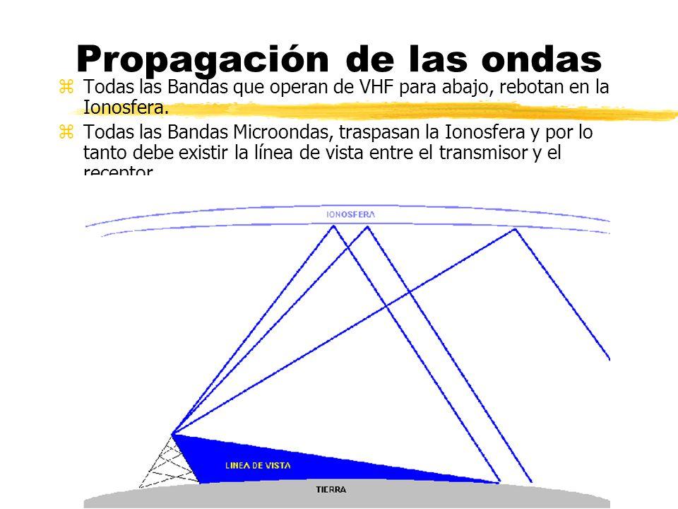Propagación de las ondas zTodas las Bandas que operan de VHF para abajo, rebotan en la Ionosfera. zTodas las Bandas Microondas, traspasan la Ionosfera
