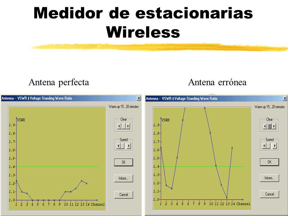 Medidor de estacionarias Wireless Antena perfectaAntena errónea