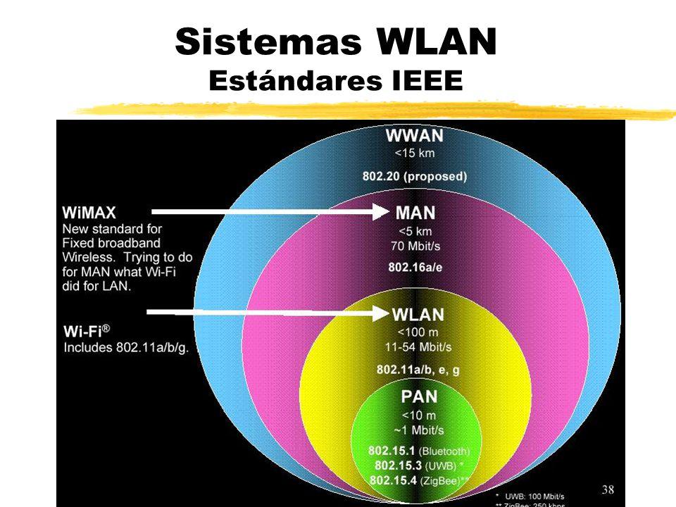 Sistemas WLAN Estándares IEEE