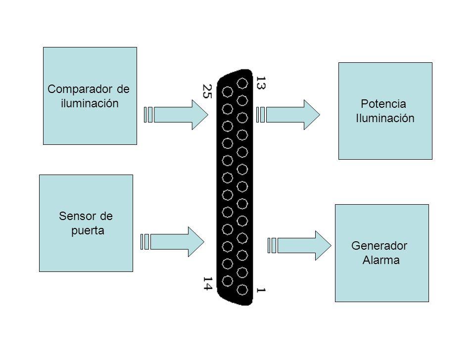 Comparador de iluminación Sensor de puerta Potencia Iluminación Generador Alarma