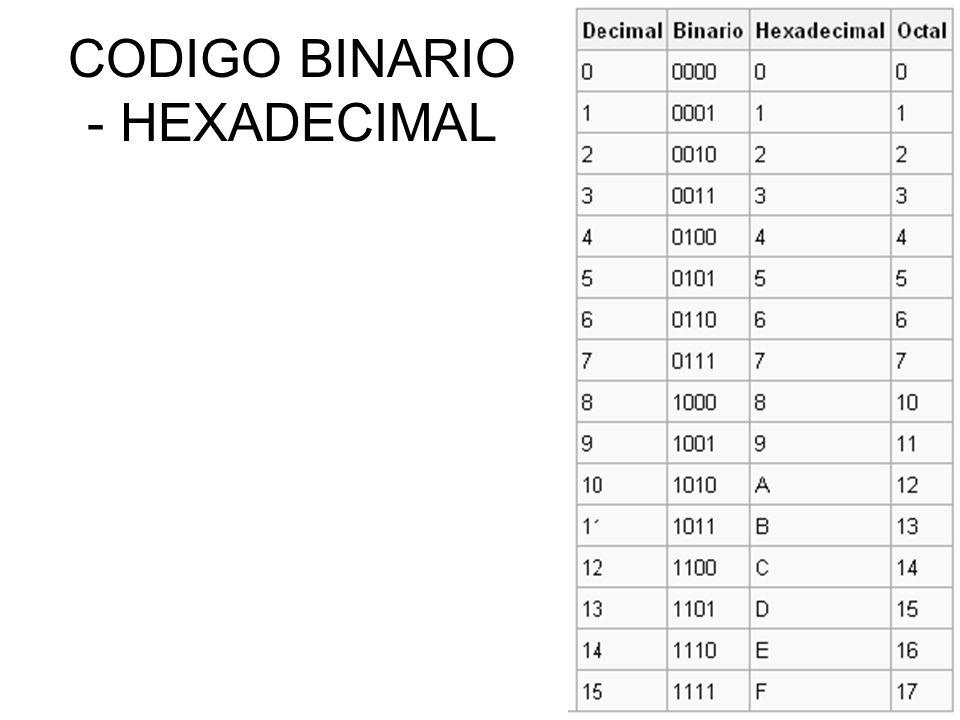 CODIGO BINARIO - HEXADECIMAL