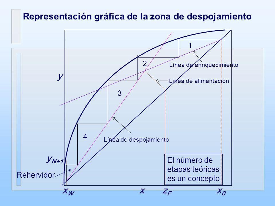 Representación gráfica de la zona de despojamiento xWxW x y y N+1 x0x0 zFzF Rehervidor 1 2 3 4 Línea de despojamiento Línea de enriquecimiento Línea de alimentación El número de etapas teóricas es un concepto