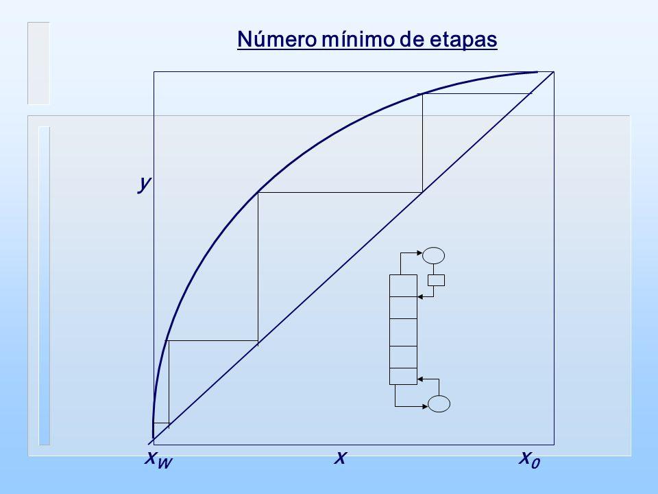xWxW x y x0x0 Número mínimo de etapas