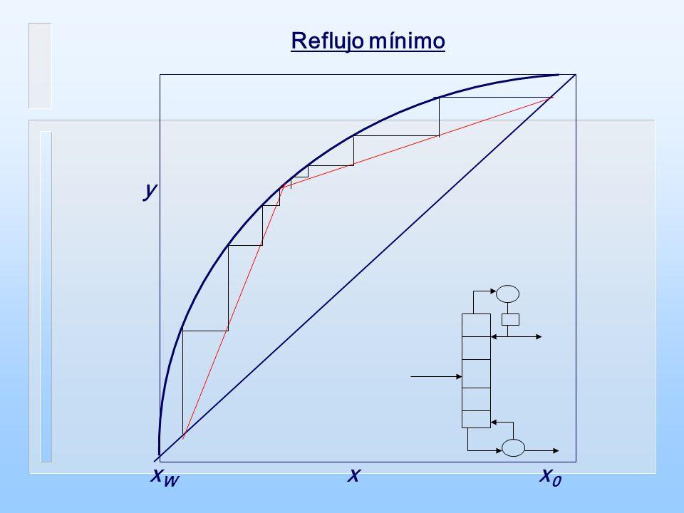 Reflujo mínimo xWxW x y x0x0