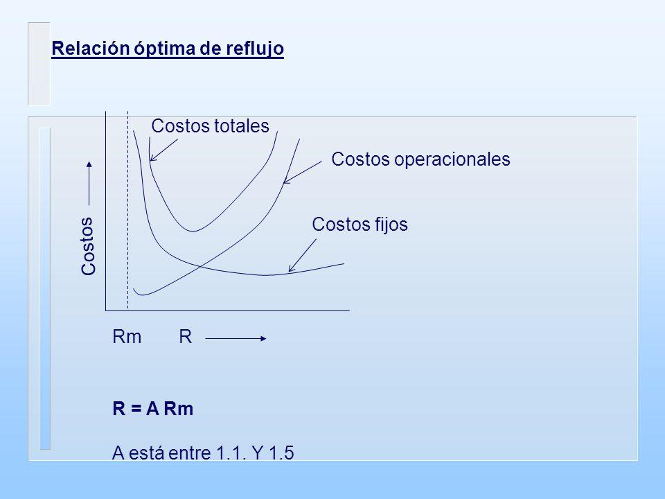 Relación óptima de reflujo RmR Costos Costos totales Costos operacionales Costos fijos R = A Rm A está entre 1.1. Y 1.5