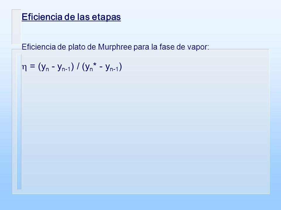 Eficiencia de las etapas Eficiencia de plato de Murphree para la fase de vapor: = (y n - y n-1 ) / (y n * - y n-1 )
