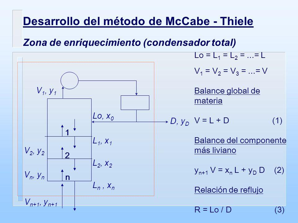 Desarrollo del método de McCabe - Thiele Zona de enriquecimiento (condensador total) D, y D Lo, x 0 1 2 n V 1, y 1 L 1, x 1 L 2, x 2 L n, x n V 2, y 2