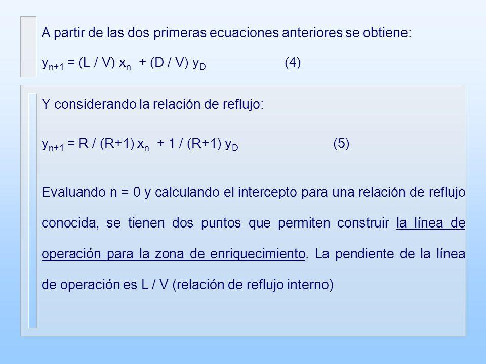 A partir de las dos primeras ecuaciones anteriores se obtiene: y n+1 = (L / V) x n + (D / V) y D (4) Y considerando la relación de reflujo: y n+1 = R / (R+1) x n + 1 / (R+1) y D (5) Evaluando n = 0 y calculando el intercepto para una relación de reflujo conocida, se tienen dos puntos que permiten construir la línea de operación para la zona de enriquecimiento.
