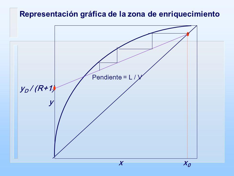 x0x0 x y y D / (R+1) Pendiente = L / V Representación gráfica de la zona de enriquecimiento