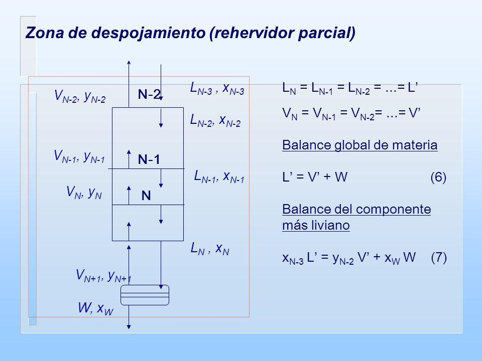 Zona de despojamiento (rehervidor parcial) L N = L N-1 = L N-2 =...= L V N = V N-1 = V N-2 =...= V Balance global de materia L = V + W (6) Balance del componente más liviano x N-3 L = y N-2 V + x W W (7) W, x W L N-3, x N-3 N-2 N-1 N V N-2, y N-2 L N-2, x N-2 L N-1, x N-1 L N, x N V N-1, y N-1 V N, y N V N+1, y N+1