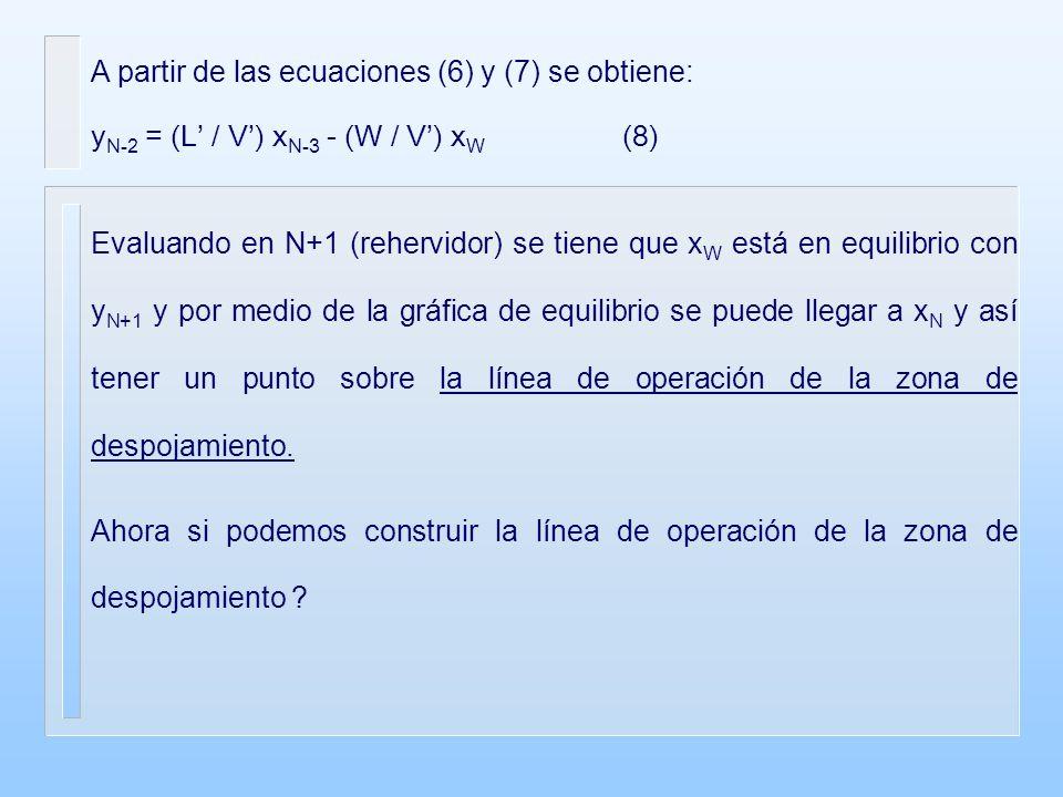 A partir de las ecuaciones (6) y (7) se obtiene: y N-2 = (L / V) x N-3 - (W / V) x W (8) Evaluando en N+1 (rehervidor) se tiene que x W está en equilibrio con y N+1 y por medio de la gráfica de equilibrio se puede llegar a x N y así tener un punto sobre la línea de operación de la zona de despojamiento.