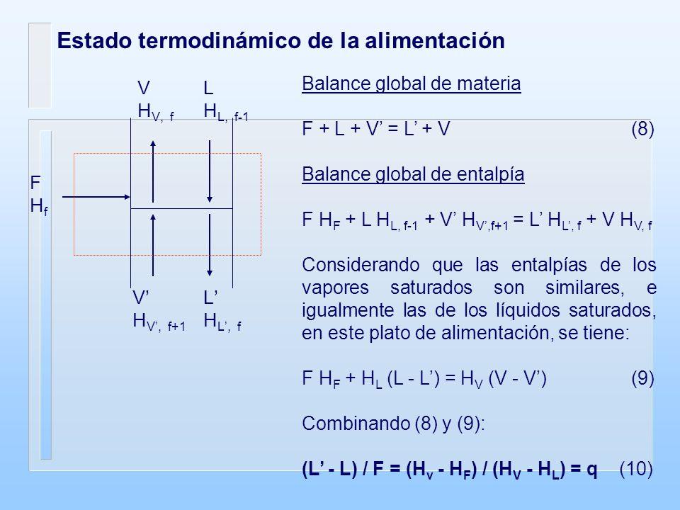 Estado termodinámico de la alimentación L H L, f-1 V H V, f L H L, f V H V, f+1 FHfFHf Balance global de materia F + L + V = L + V (8) Balance global de entalpía F H F + L H L, f-1 + V H V,f+1 = L H L, f + V H V, f Considerando que las entalpías de los vapores saturados son similares, e igualmente las de los líquidos saturados, en este plato de alimentación, se tiene: F H F + H L (L - L) = H V (V - V) (9) Combinando (8) y (9): (L - L) / F = (H v - H F ) / (H V - H L ) = q (10)