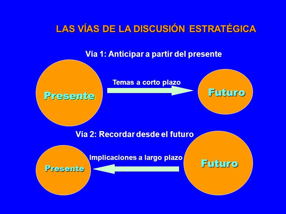 PresentePresente Futuro Futuro Presente Vía 1: Anticipar a partir del presente Temas a corto plazo Implicaciones a largo plazo Vía 2: Recordar desde el futuro LAS VÍAS DE LA DISCUSIÓN ESTRATÉGICA