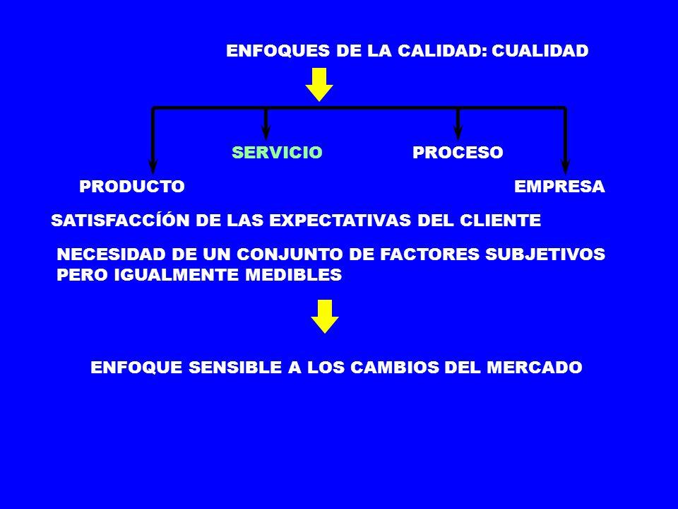 ENFOQUES DE LA CALIDAD: COMO CUALIDAD PRODUCTO SERVICIOPROCESO EMPRESA CONFORMIDAD CON ESPECIFICACIONES OBJETO: PRODUCIR PRODUCTOS IGUALES Y SIN DEFECTOS PRODUCCIÓN ESTÁNDAR LOGRO: CEPDISMINUIR EL ALTO COSTE DE LA INSPECCIÓN